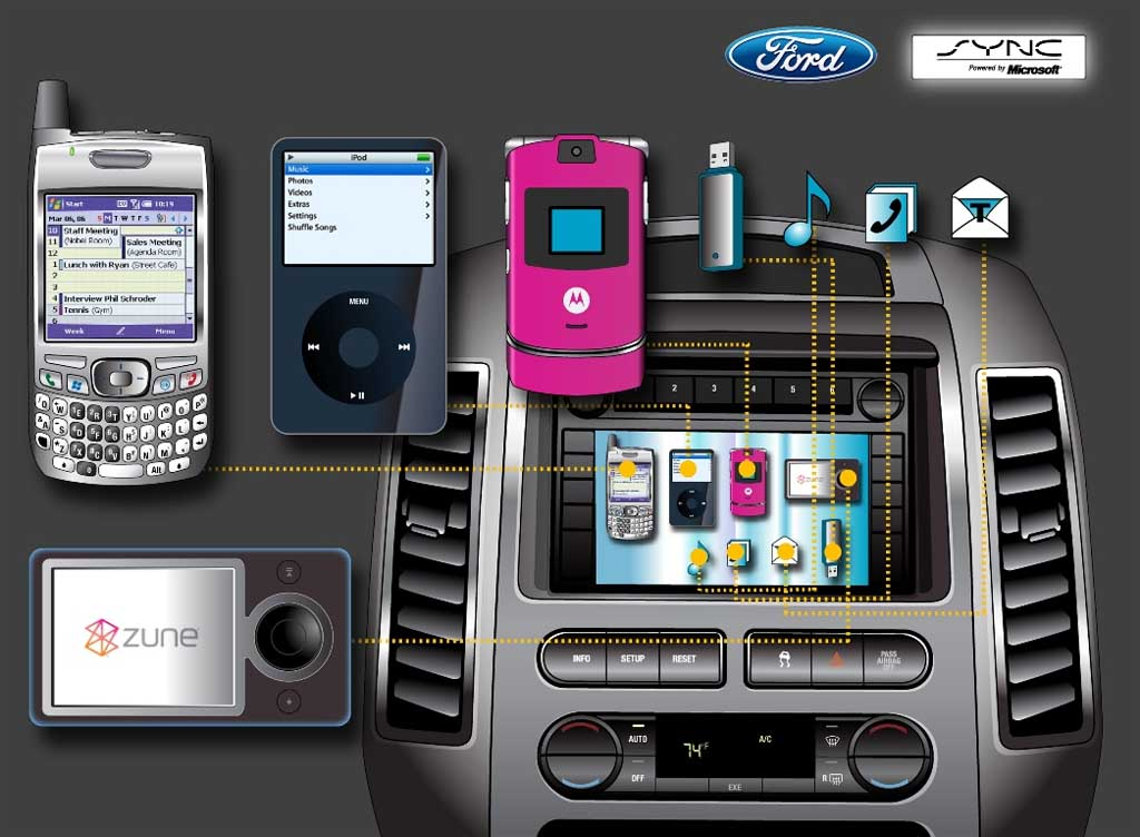 Ford Produces 10 Millionth Sync-Equipped Vehicle