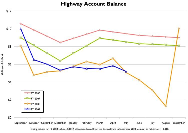 highway-account-balance