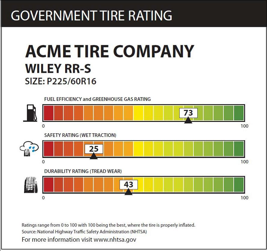 NHTSA Proposed Tire Rating Label