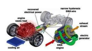 The idea of an SMA heat engine has existed for decades, but the few devices built were too inefficient to make it worthwhile.
