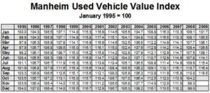 It's been a wild ride for used car prices. Click to enlarge.