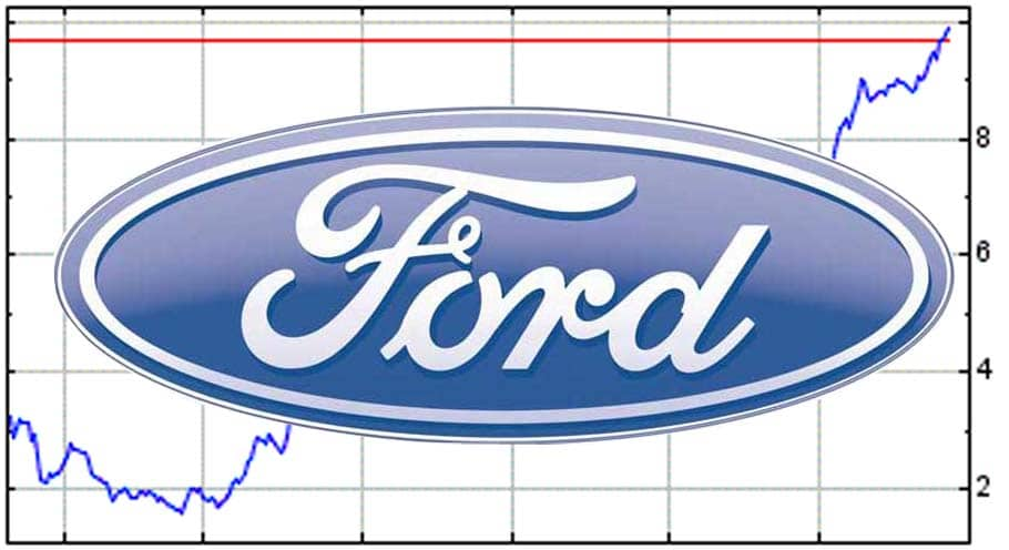 Ford Motor Company Stock Quote Ford Stock Hits 4Year High  Thedetroitbureau