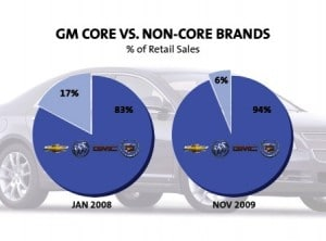 The core issue at GM remains declining overall sales.