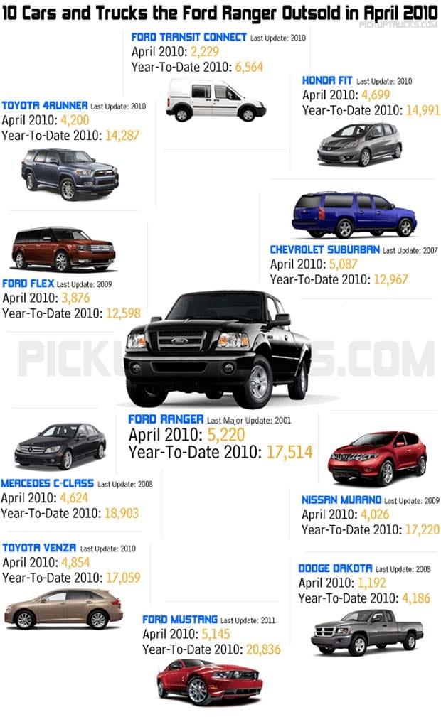 10 Reasons Ford Should Keep Ranger | TheDetroitBureau.com