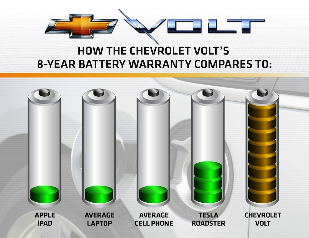 Nissan Leaf Battery Replacement Cost >> GM Flings Warranty Gauntlet on Volt EV | TheDetroitBureau.com