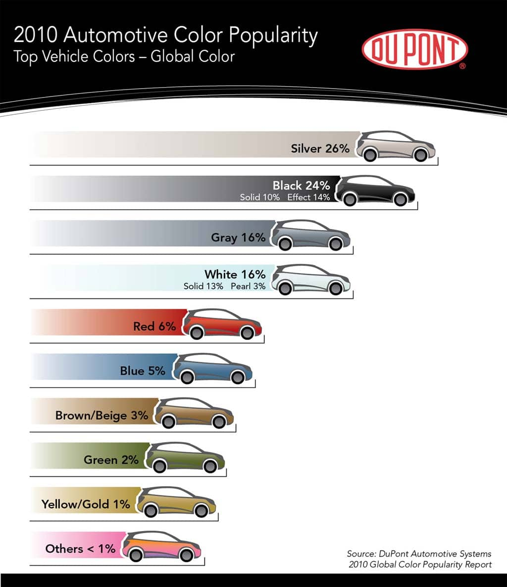 Silver stays most popular paint color 2010 color popularity chart the most popular colors of the year according to dupont nvjuhfo Choice Image