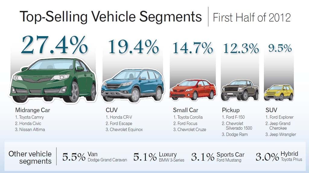 Midsize Cars Dominating the Market | TheDetroitBureau.com