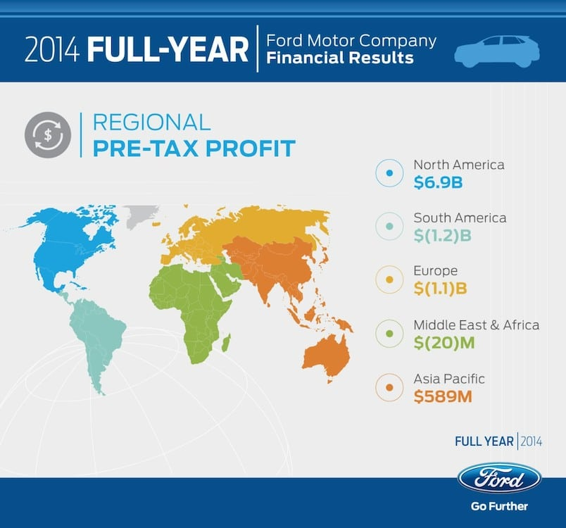 Ford Takes Q4 Hit Due to F-Series Changeover