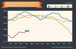 Gas prices have dropped steadily during the last 30 days and are more than $1 cheaper than a year ago.