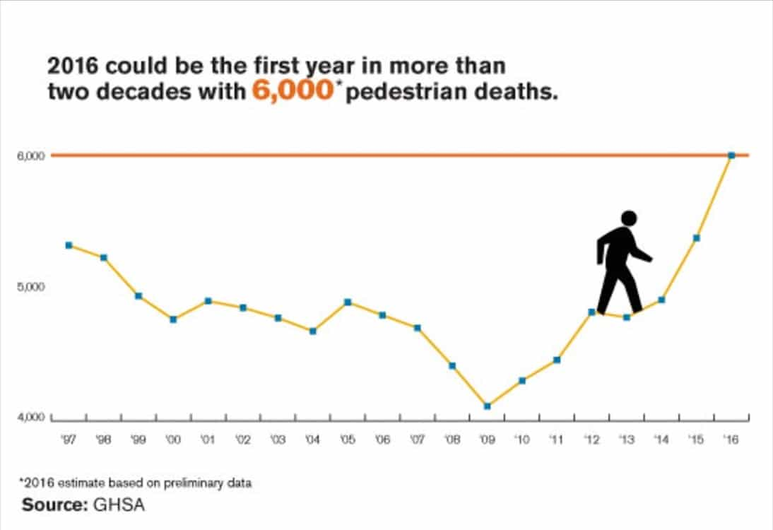 Pedestrian Deaths Reach Record Numbers in 2016