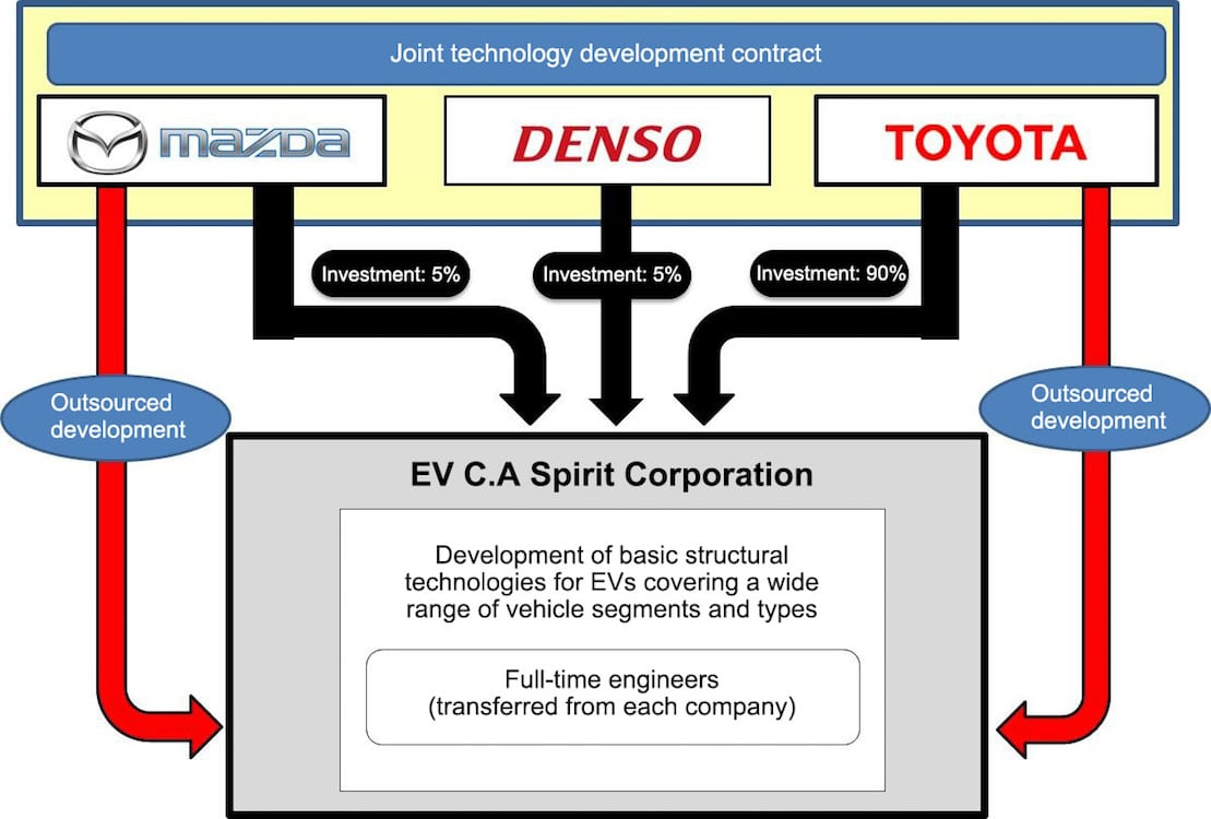 Toyota, Mazda, Denso Join Forces for EV Development