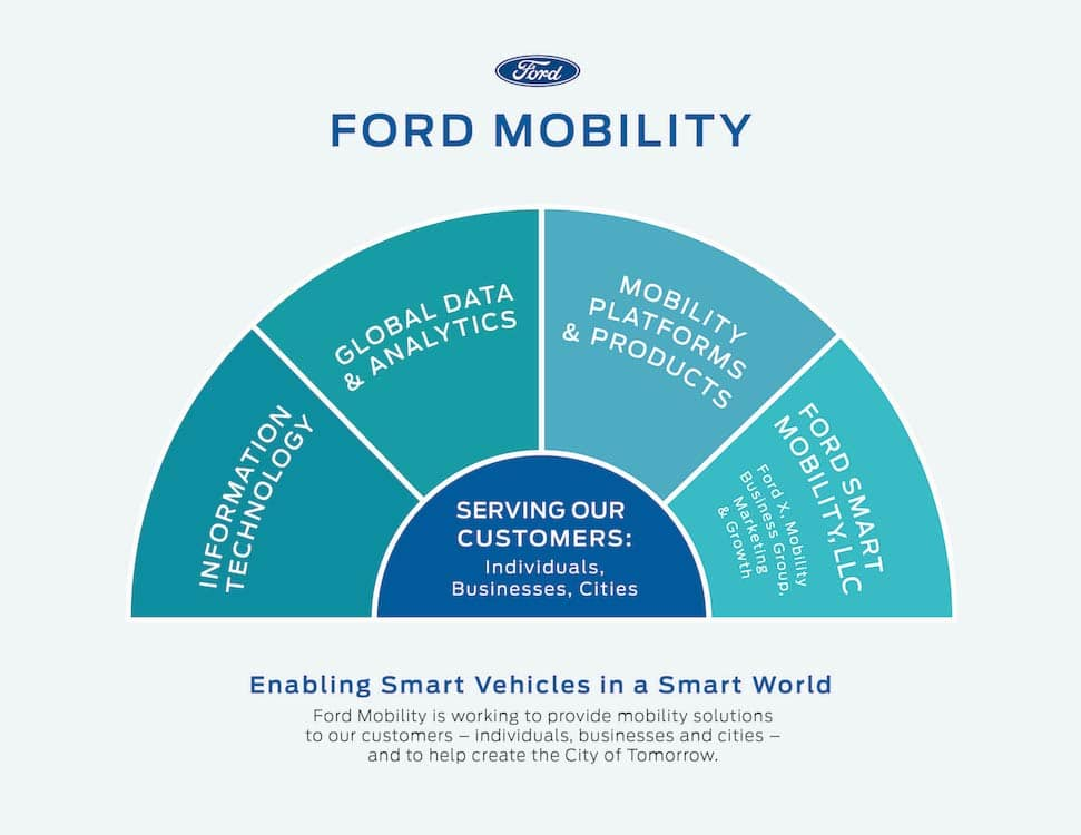 Ford Puts Structure to Its Mobility Plan