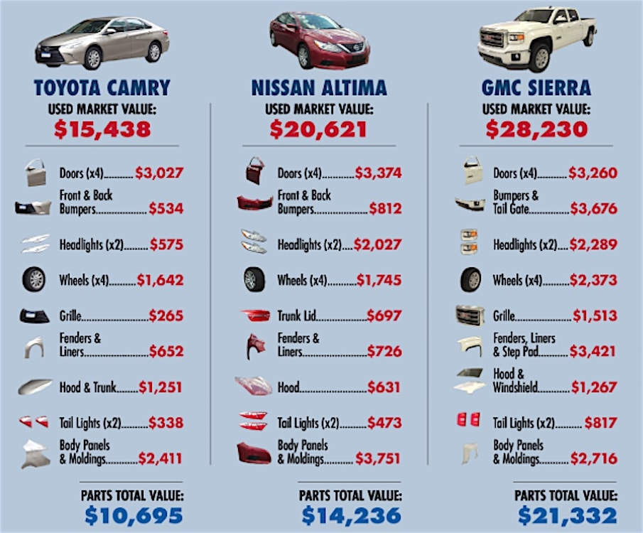 Prices of Replacement Parts Helps Drive Rise in Auto Thefts