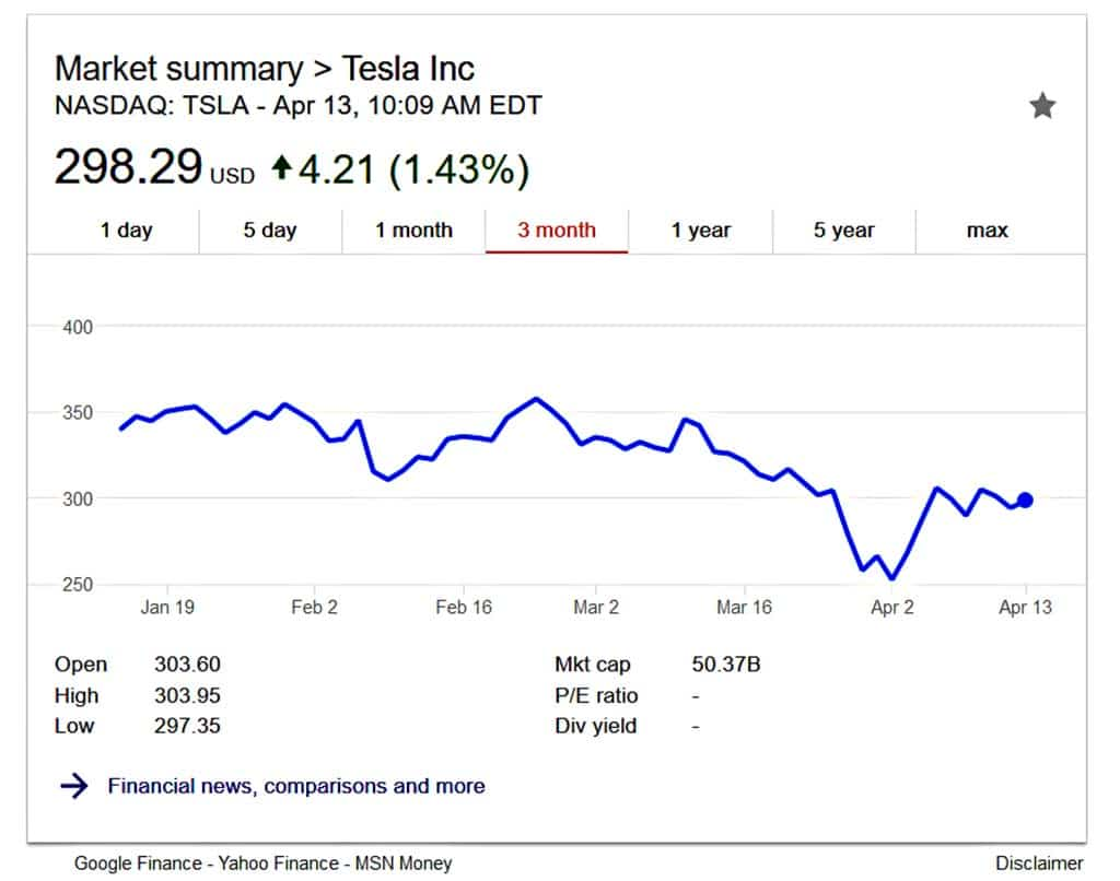 Tesla stock price today tesla stock quote price today whaatt tesla stock price today tesla stock price despite problems musk promises profit in second buycottarizona Gallery