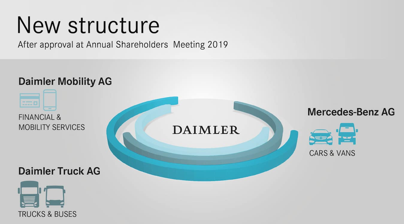 Daimler AG Pushing Forward on Restructuring Plans