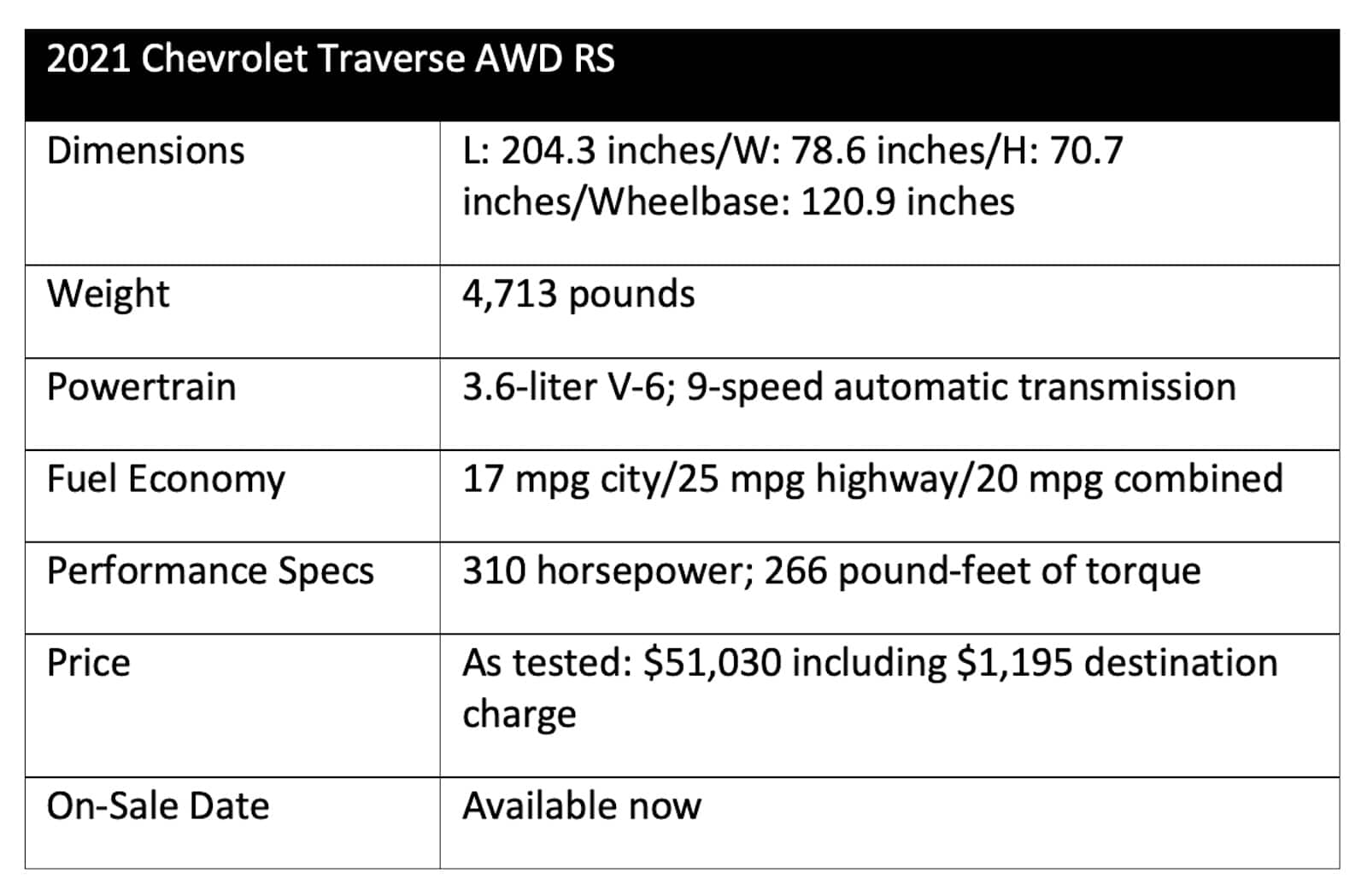 2021 Chevrolet Traverse AWD RS chart
