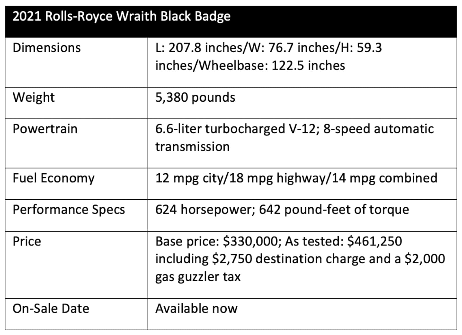 2021 Rolls-Royce Wraith Black Badge specifications