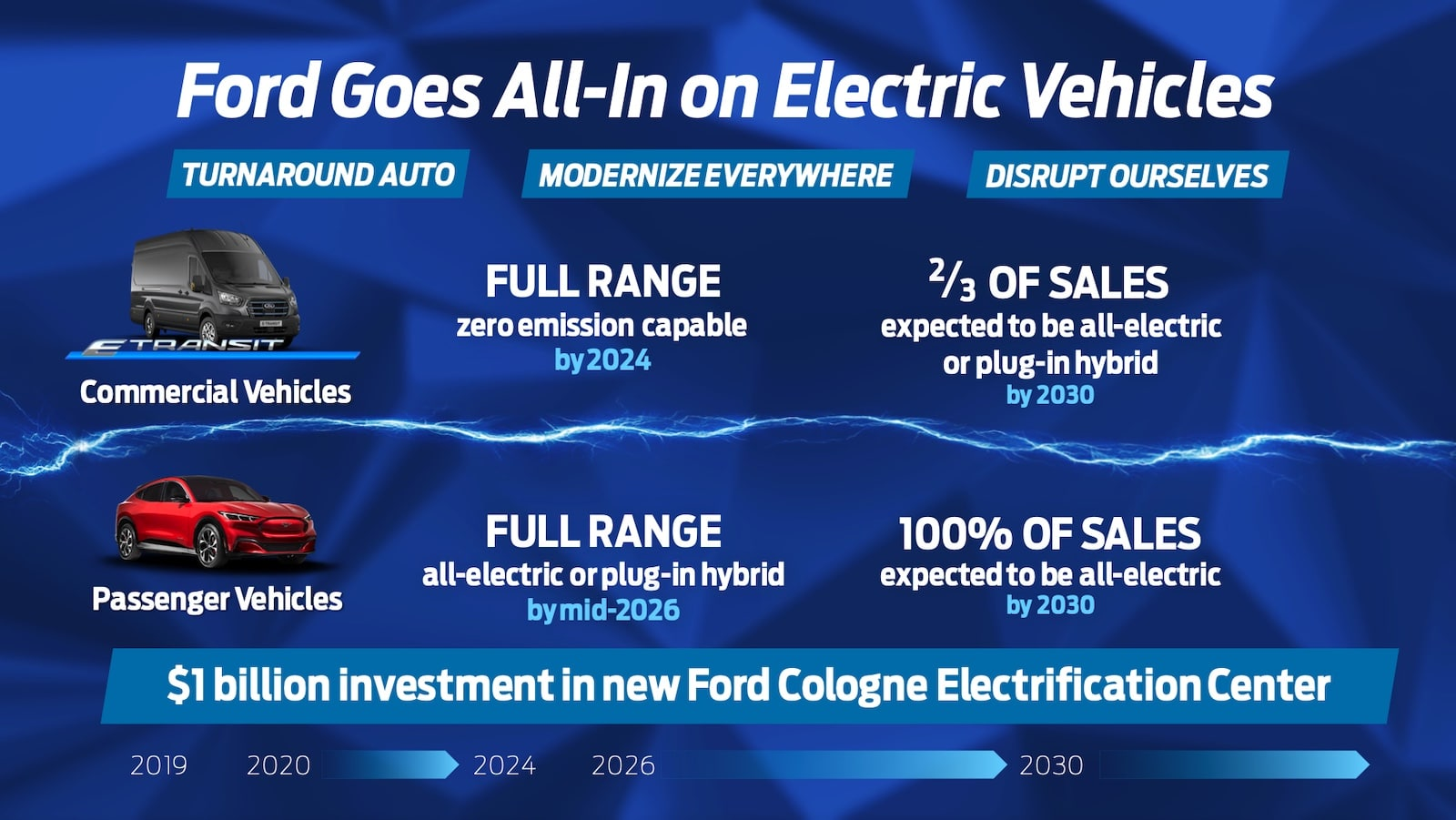 Ford electric vehicle graphic