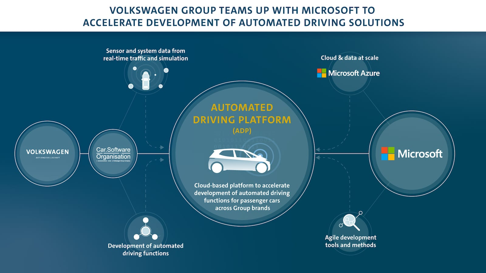 VW Microsoft automated driving graphic