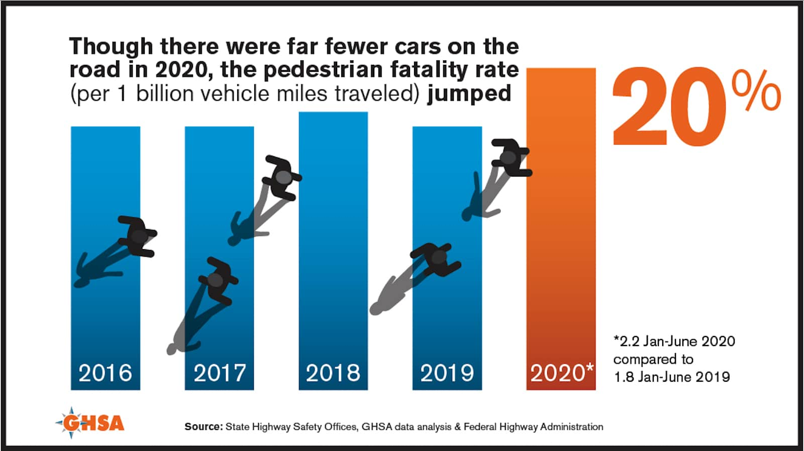 2020 pedestrian fatality rate graphic