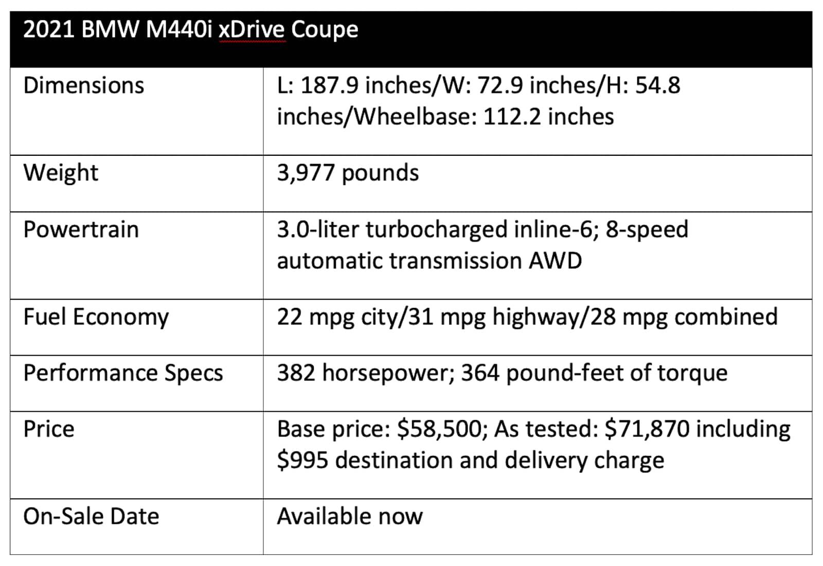 2021 BMW M440i chart