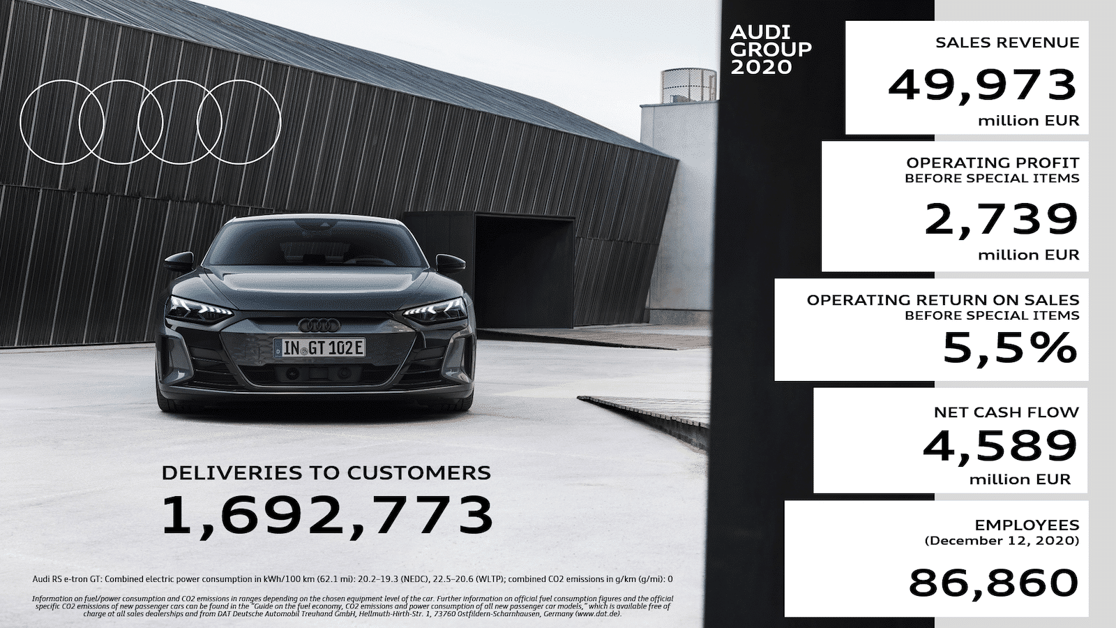 Audi 2020 earnings graphic