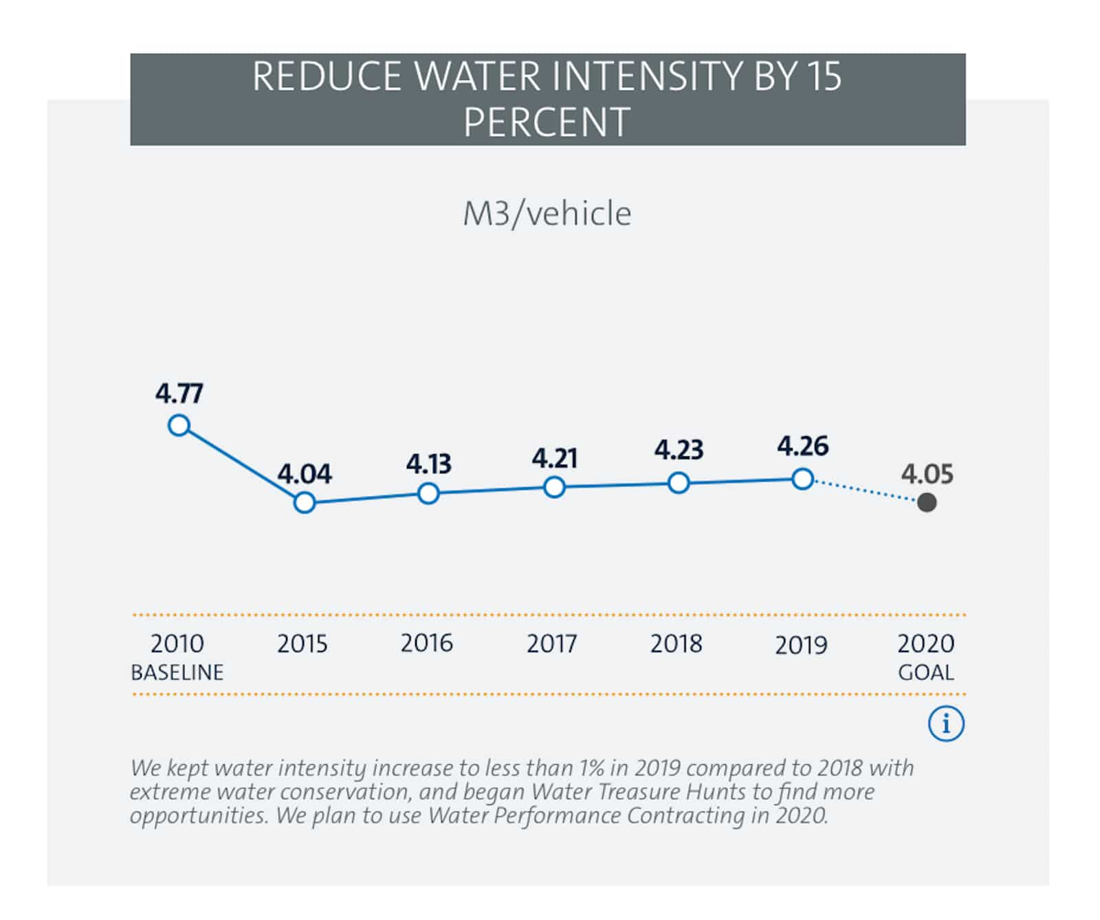 GM water reduction graphic 2021