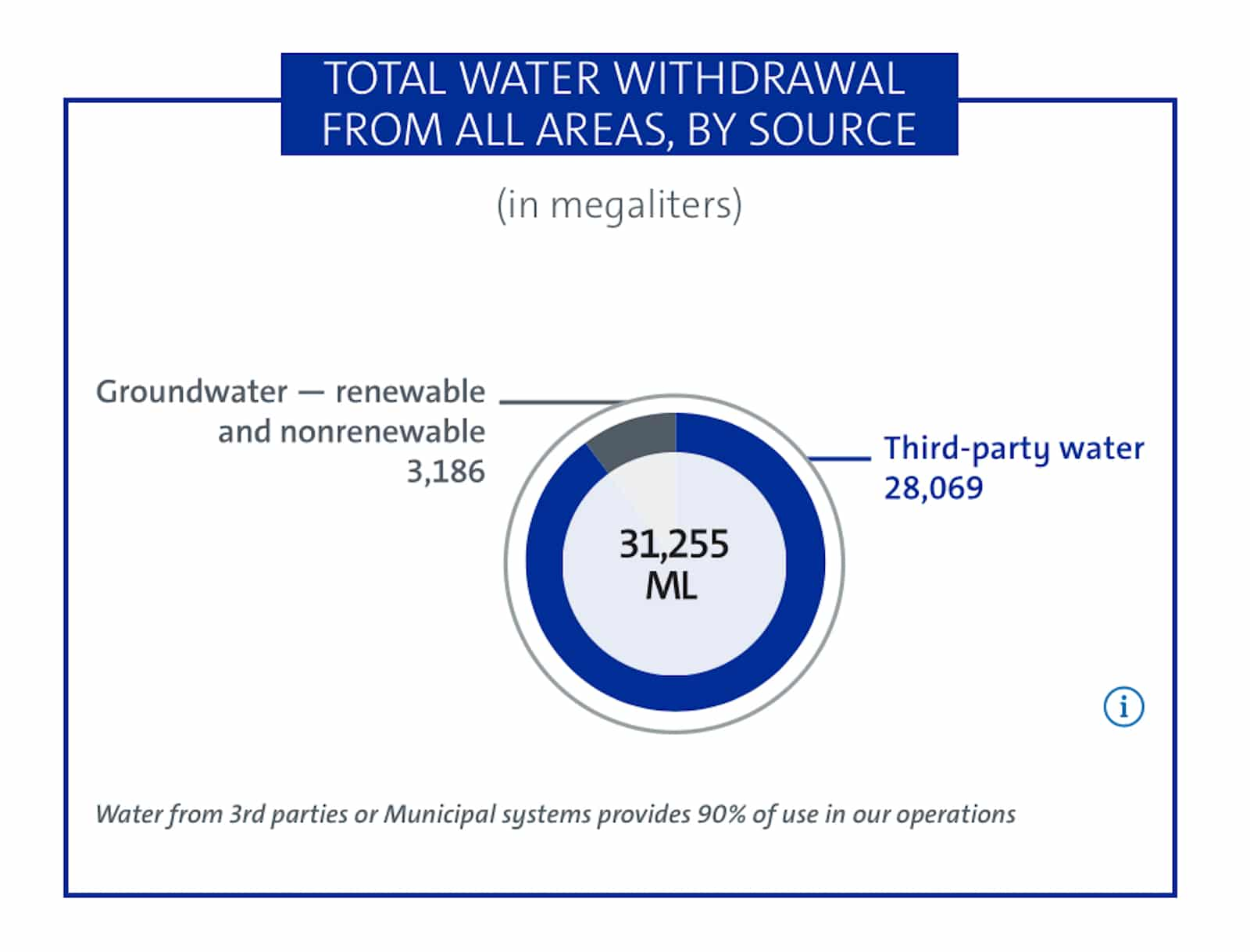 GM water sourcing graphic 2021