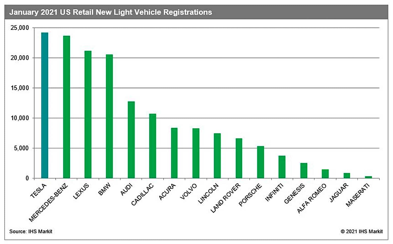 IHS EV sales chart