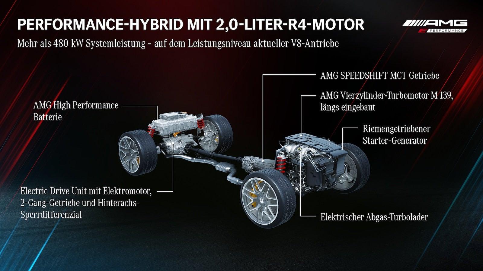 Mercedes-AMG hybrid infographic