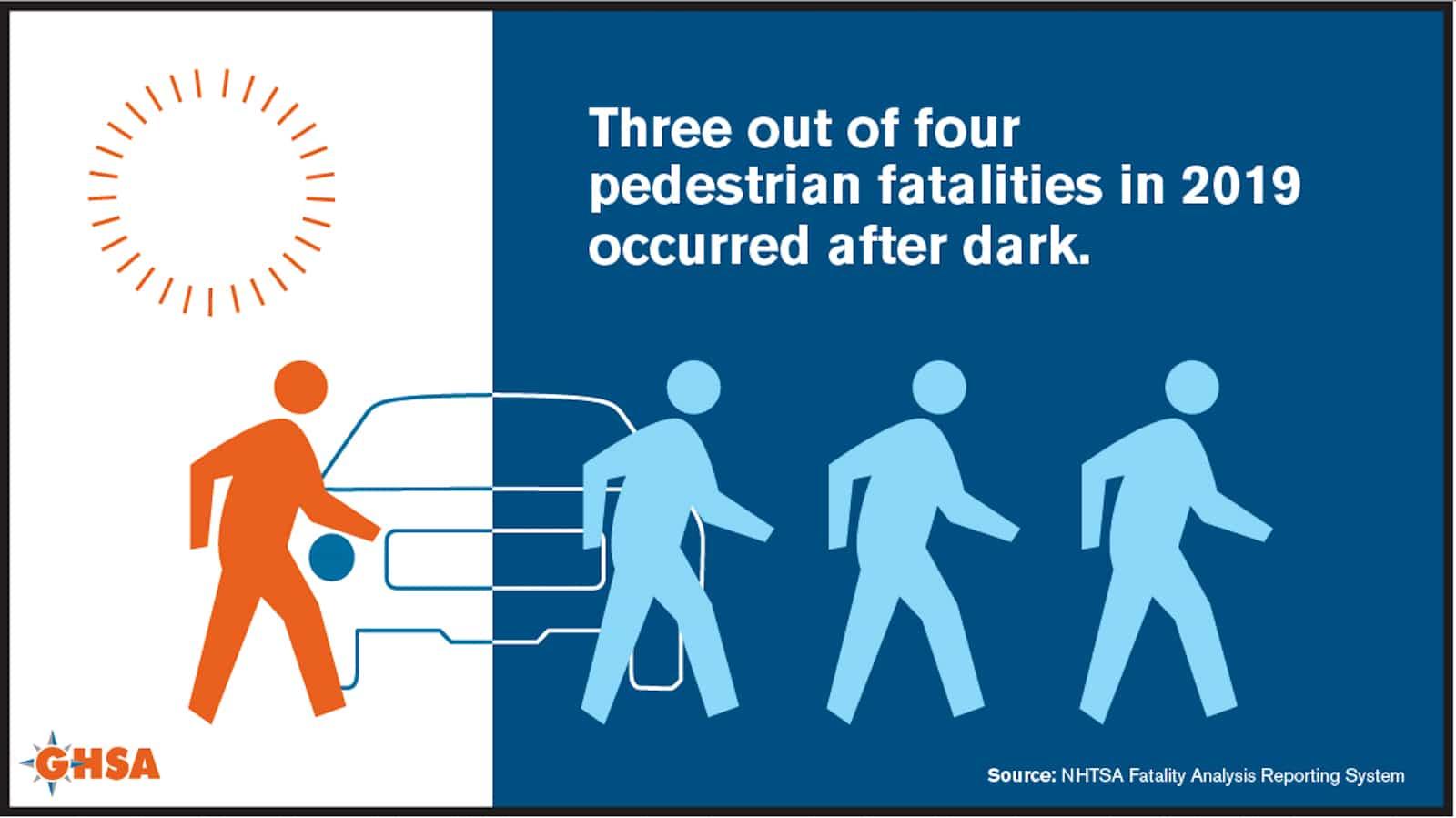 Pedestrian deaths after dark graphic