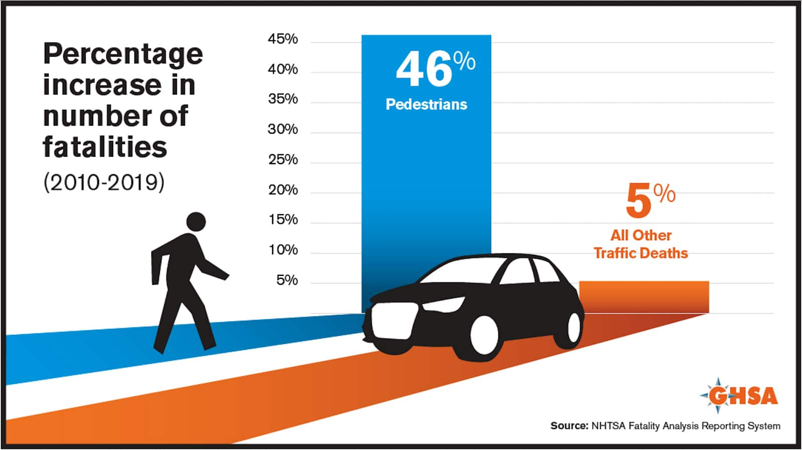 Percentage increase in fatality numbers graphic