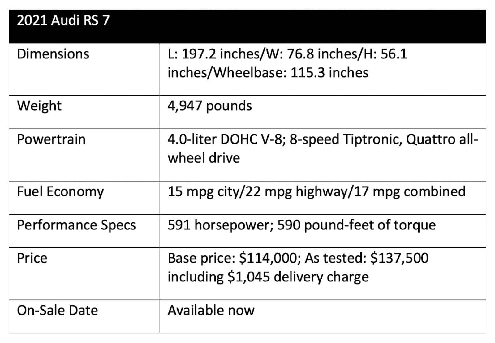 2021 Audi RS 7 chart