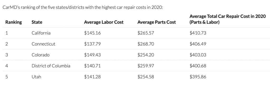 CarMD priciest car repair states chart