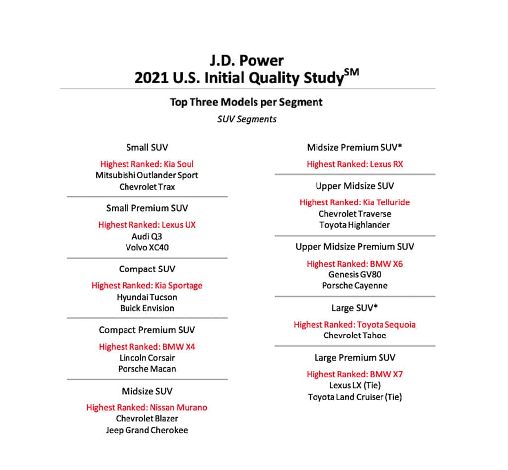 2021 J.D. Power IQS SUV rankings