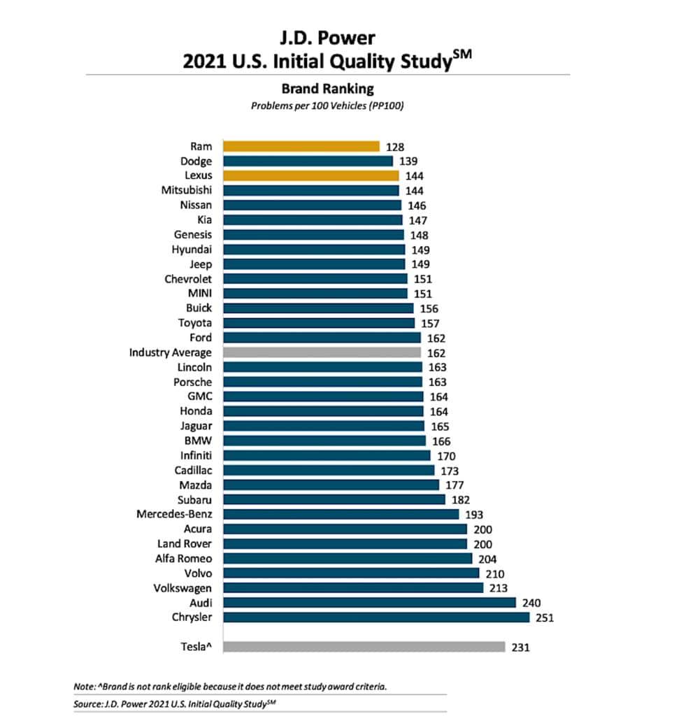 2021 J.D. Power IQS brand ranking