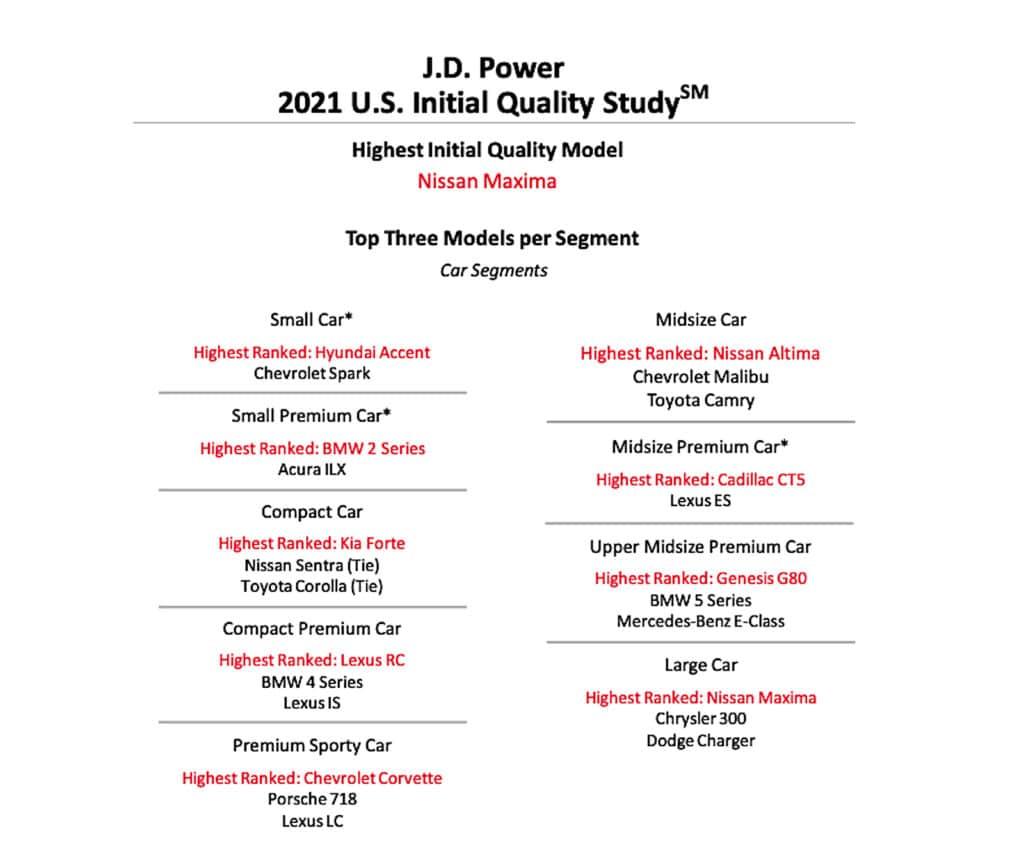 2021 J.D. Power IQS car rankings