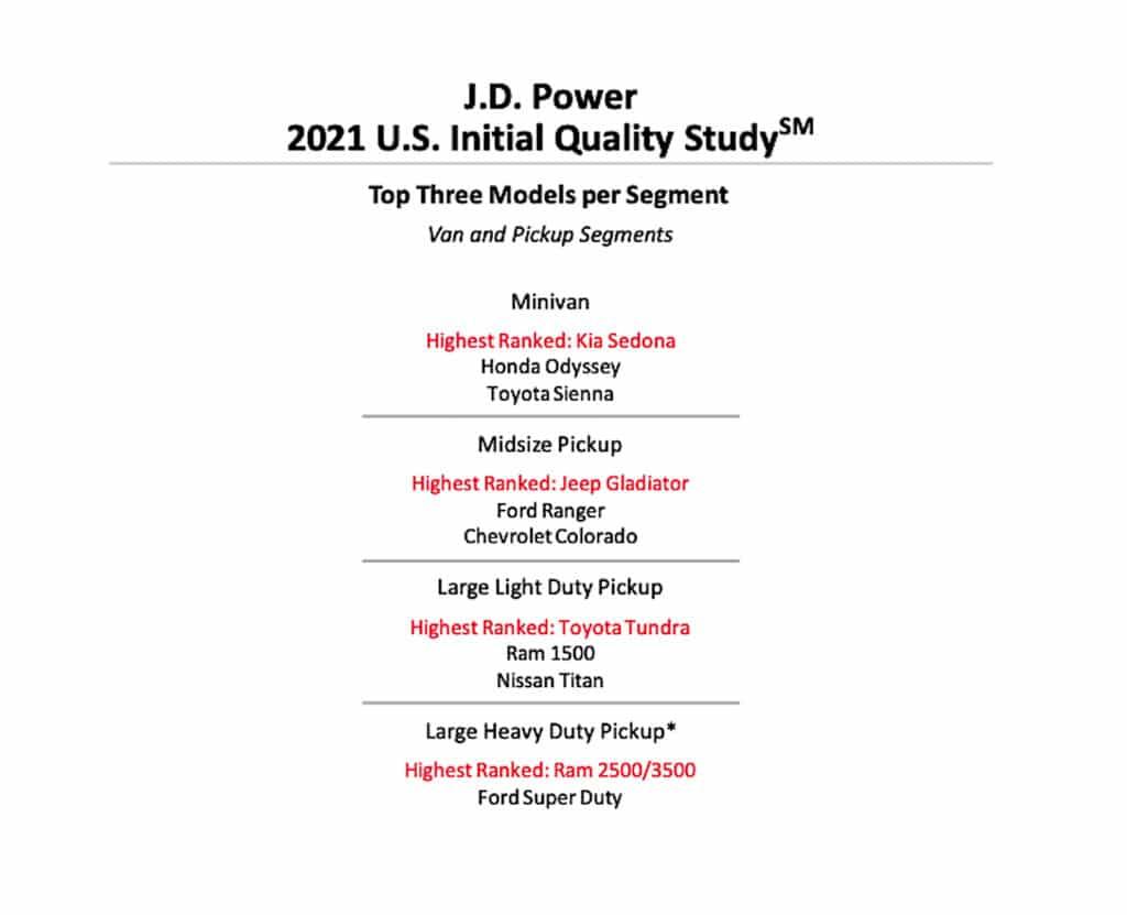 2021 J.D. Power IQS truck rankings