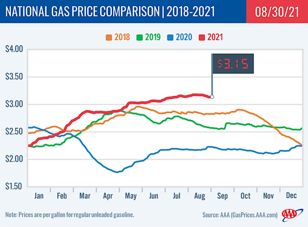 AAA gas price chart 8.31.21