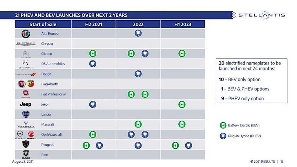 Stellantis electrification launch chart