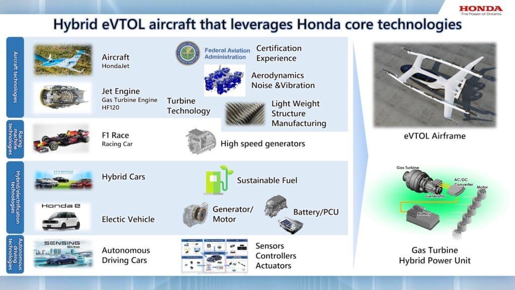 Hybrid eVTOL aircraft leverages Honda core technologies