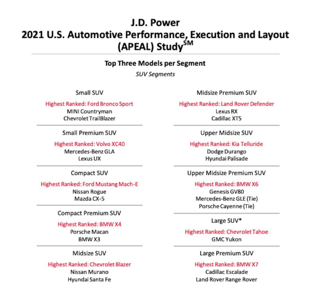 Gráfico de los mejores SUV de JD Power 2021 APEAL