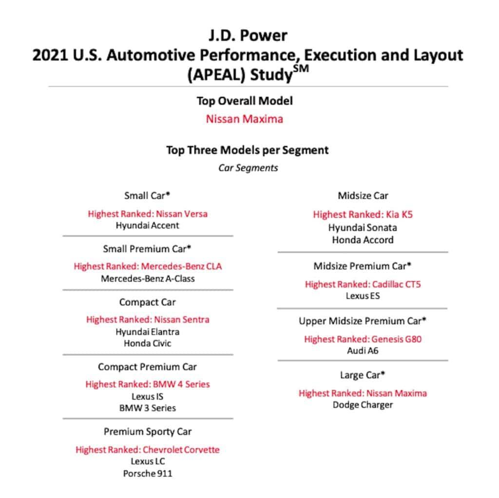 Los mejores autos de JD Power 2021 APEAL