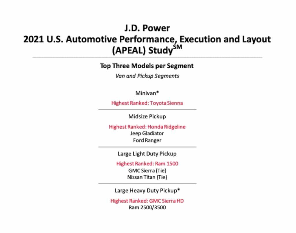 Gráfico de camionetas y furgonetas superiores de JD Power APEAL