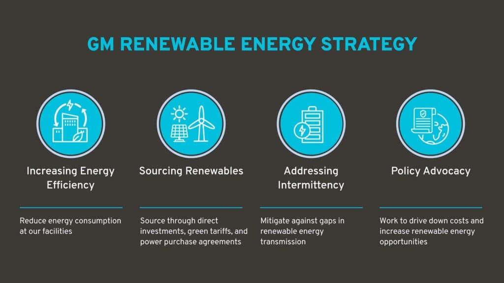 GM renewable energy chart