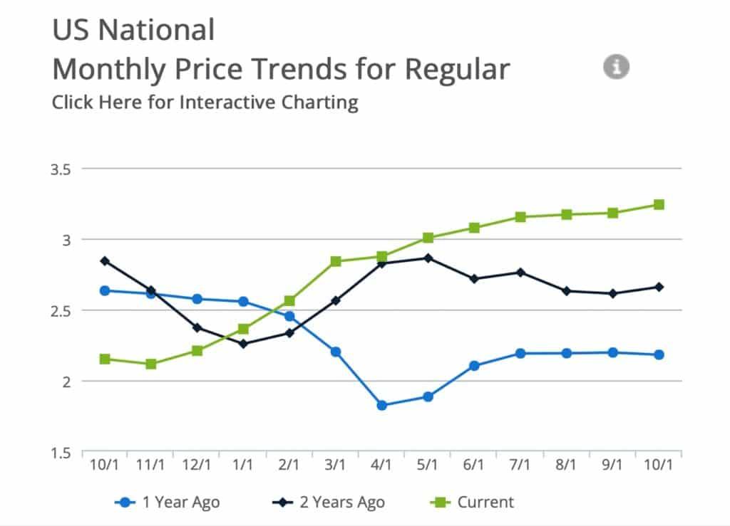Gas price trends October 2021