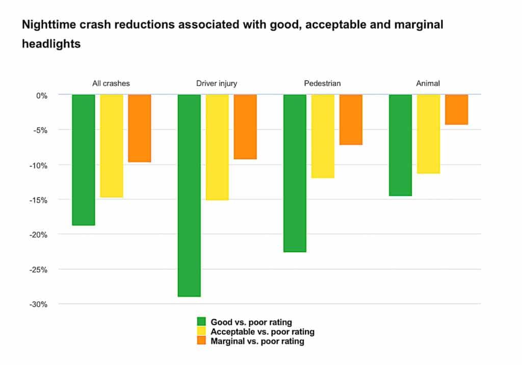 IIHS headlight crash reduction chart