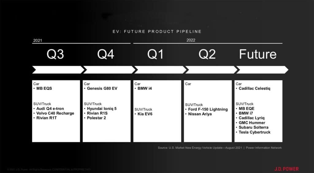 JD Power EV Future Product Pipeline Chart