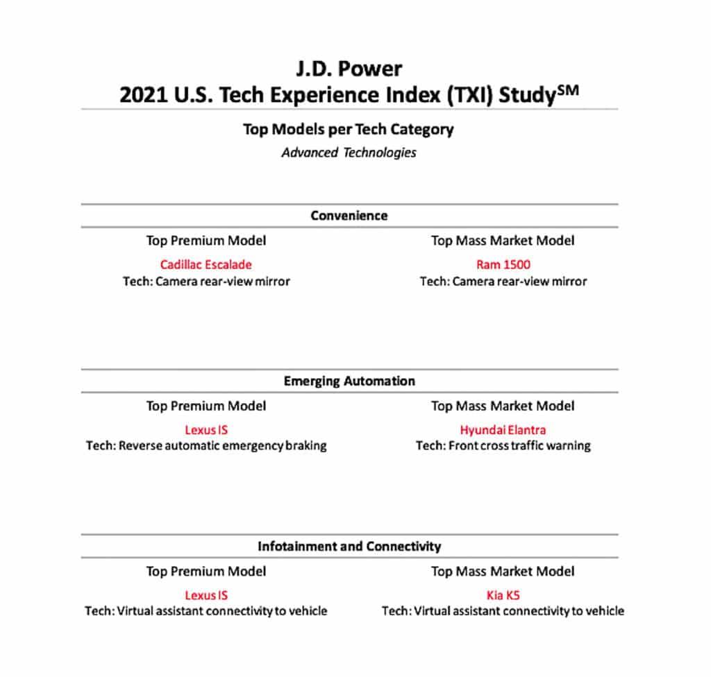 Power TXI study category winners graphic